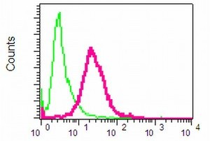 Flow Cytometry - NRG3 antibody [EPR4148] (ab109256)