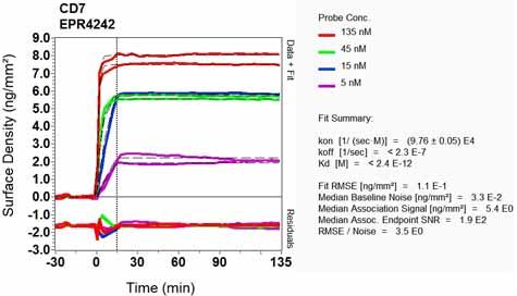 Other-Anti-CD7 antibody [EPR4242](ab109296)