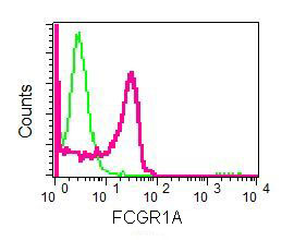 Flow Cytometry - FCGR1A antibody [EPR4623] (ab109449)