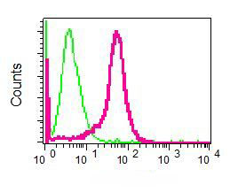 Flow Cytometry - Villin antibody [EPR3490] (ab109516)