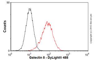 Flow Cytometry-Anti-Galectin 8 antibody [EPR4857](ab109519)