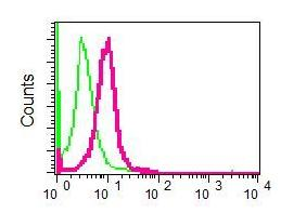 Flow Cytometry - SPHK1 antibody [EPR4293(2)] (ab109522)