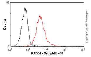 Flow Cytometry - Anti-RAD54 antibody [Rad54 4E3/1] (ab11055)