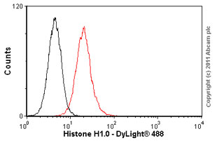 Flow Cytometry-Anti-Histone H1.0 antibody [34](ab11079)