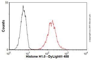 Flow Cytometry-Anti-Histone H1.0 antibody [27](ab11080)
