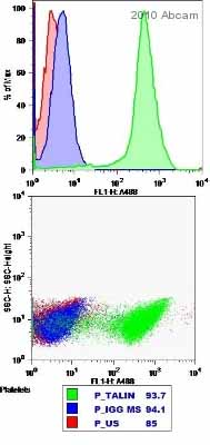 Flow Cytometry - Talin 1 and 2 antibody [8D4] (ab11188)