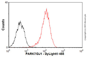 Flow Cytometry - Anti-PARK7/DJ1 antibody [malphaDJ-1/E2.19] (ab11251)
