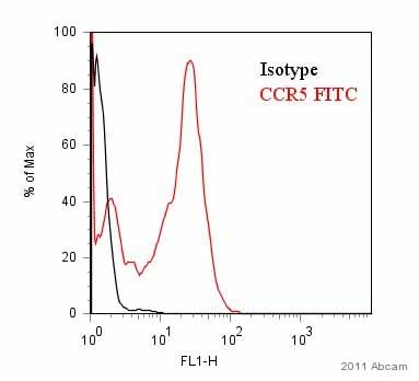 Flow Cytometry - Anti-CCR5 antibody [HEK/1/85a] (FITC) (ab11466)