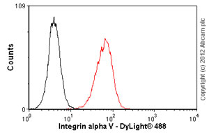 Flow Cytometry - Anti-Integrin alpha V antibody [P2W7] (ab11470)