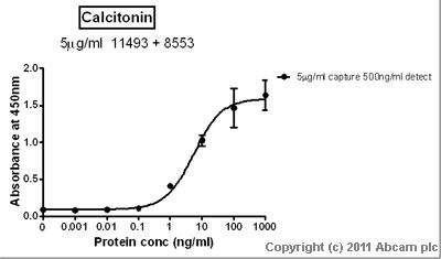 Sandwich ELISA - Calcitonin antibody [16B5 ] (ab11493)