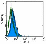 Flow Cytometry - B7H4 antibody [H74] (ab110160)