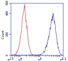 Flow Cytometry - ATP5H antibody [7F9BG1 ] (ab110275)