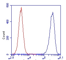 Flow Cytometry - ATP5J antibody (ab110279)