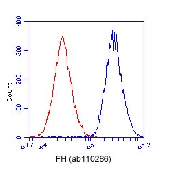 Flow Cytometry - FH antibody [8F12BB5] (ab110286)