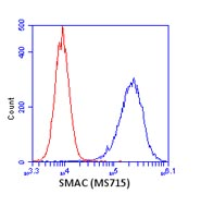 Flow Cytometry - Anti-Smac / Diablo antibody [8H5AA3] (ab110288)