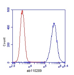 Flow Cytometry - ACAA1 antibody [2H6BE7 ] (ab110289)
