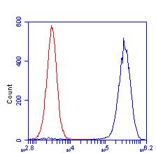 Flow Cytometry - Anti-Cyclophilin F antibody [E11AE12BD4] (ab110324)