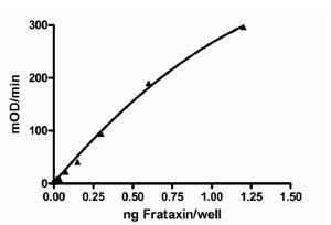 Sandwich ELISA - Frataxin protein (ab110353)