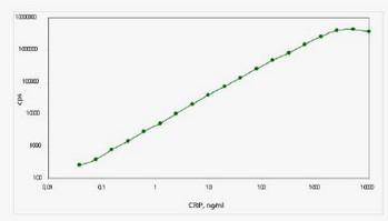 Sandwich ELISA - C Reactive Protein antibody [C5] (ab110654)