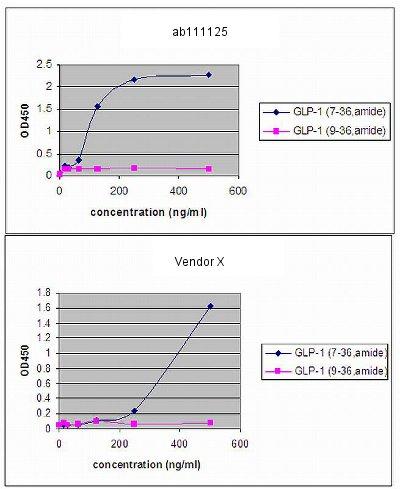 ELISA - Anti-GLP1 antibody [EPR4042] (ab111125)