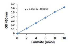 Functional Studies - Formate Assay Kit  (ab111748)