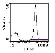 Flow Cytometry - CD45RA antibody [MRC OX-33] (Phycoerythrin) (ab112102)