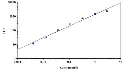 Functional Studies - Calcium Quantification Assay kit (Fluorometric) (ab112115)