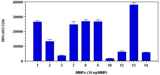 Functional Studies - MMP Activity Assay Kit (Fluorometric - Green) (ab112146)