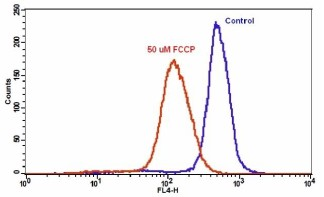 Flow Cytometry - NIR Mitochondrial Membrane Potential Assay Kit (Flow Cytometry) (ab112149)