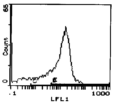 Flow Cytometry - CD45RB antibody [16A] (ab112171)