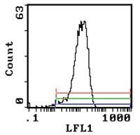 Flow Cytometry - CD200 / OX2 antibody [MRC OX-2] (Biotin) (ab112202)
