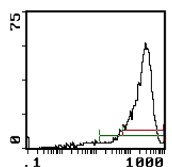 Flow Cytometry - Factor H antibody [OX-24] (FITC) (ab112205)