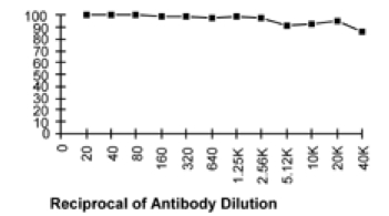 Functional Studies - CD90 / Thy1 antibody [5a-8] (ab112209)