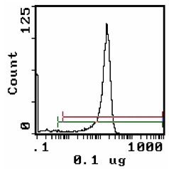 Flow Cytometry - CD8B antibody [3.4.1] (Biotin) (ab112211)