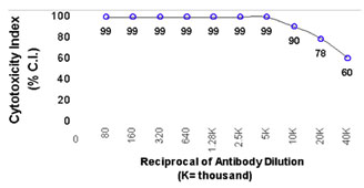 Functional Studies - Thymocytes antibody (ab112216)