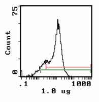 Flow Cytometry - CD59 antibody [1F5] (FITC) (ab112225)
