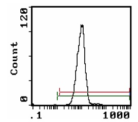 Flow Cytometry - CD26 antibody [OX-61] (FITC) (ab112227)