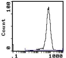 Flow Cytometry - CD90 / Thy1 antibody [5a-8] (Phycoerythrin) (ab112471)