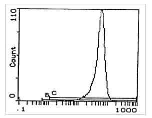 Flow Cytometry - MHC Class I H2 Kb + Db antibody [5041.16.1] (Phycoerythrin) (ab112492)