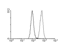Flow Cytometry - FITC antibody [F4/1] (ab112511)