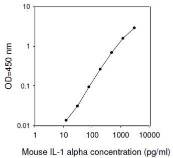 ELISA - IL1 alpha Mouse ELISA Kit (ab113344)