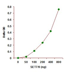 Functional Studies - EpiSeeker Histone H3 (K4) Methyltransferase Activity Quantification Assay Kit (ab113452)