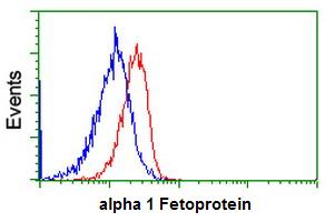Flow Cytometry - Anti-alpha 1 Fetoprotein antibody [2A9] (ab114028)