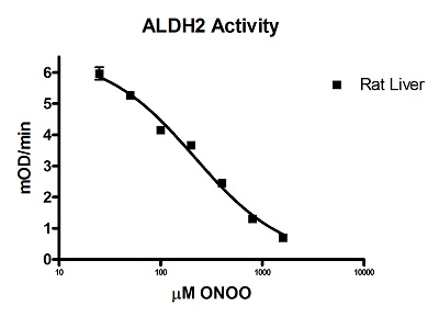 Functional Studies - Mitochondrial Aldehyde Dehydrogenase (ALDH2) Activity Assay Kit (ab115348)