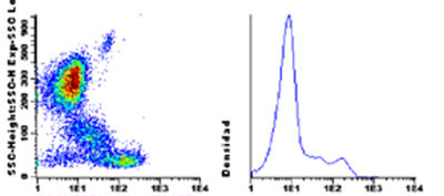 Flow Cytometry - Anti-CD52 antibody [HI186] (CF405M) (ab115887)