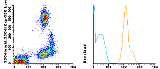 Flow Cytometry - Anti-CD53 antibody [HI29] (CF405M) (ab115895)