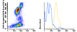 Flow Cytometry - Anti-Integrin alpha 4 [ALC1/1] antibody (CF405M) (ab115904)