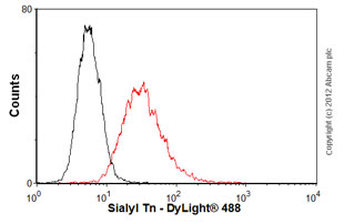 Flow Cytometry-Anti-Sialyl Tn antibody [STn 219](ab115957)