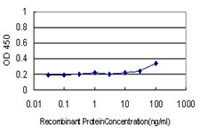Sandwich ELISA - Anti-LFA3 antibody [2D11-B10] (ab117626)