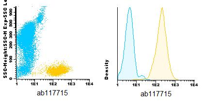 Flow Cytometry - Anti-CD5 antibody [33-1C5] (CF405M) (ab117715)